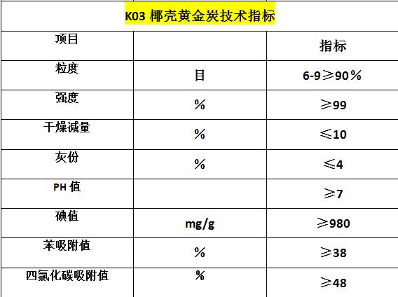 k03黄金炭技术指标.png