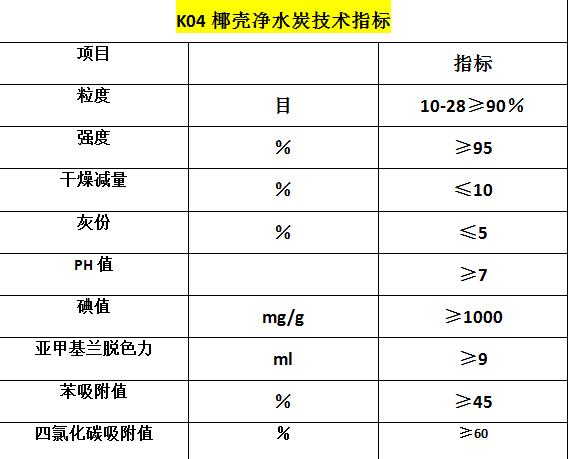 K04净水炭技术指标.png