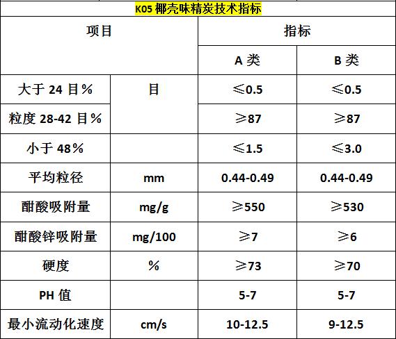 K05味精炭技术指标.png