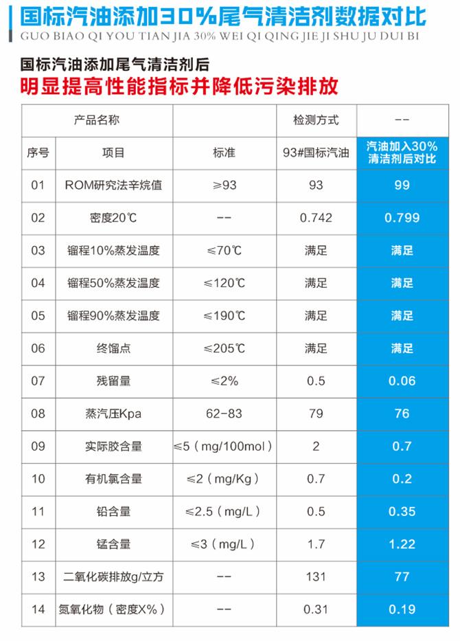 高浓缩尾气清洁剂母液|新能源-湖南星希望新能源科技有限公司