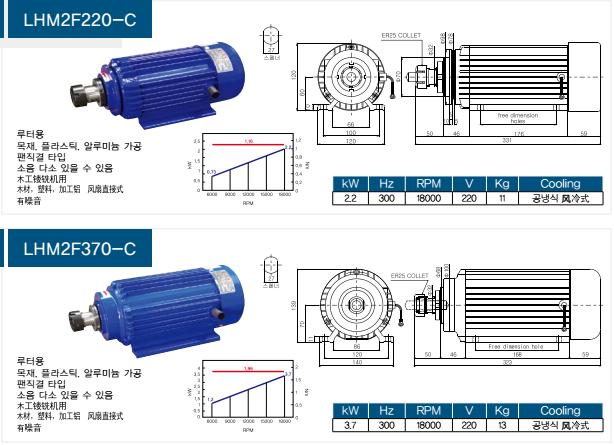 LCM风冷式高频电机  --木工镂铣机专用|韩国LCM高频电机、主轴-咸阳恒旭商贸有限公司