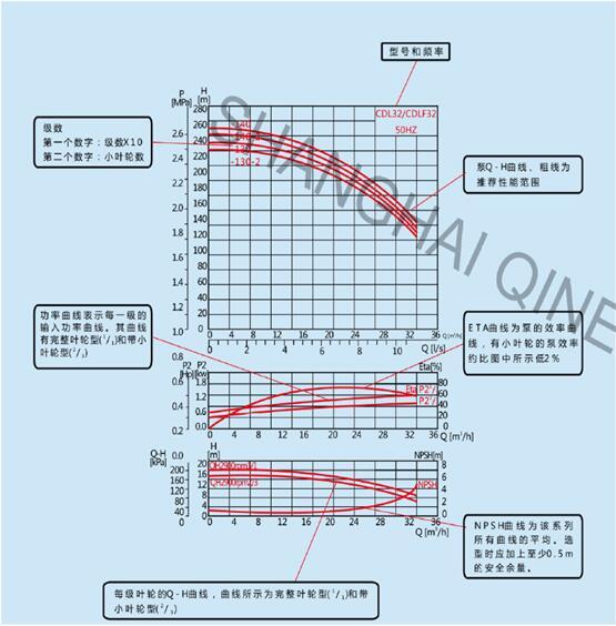 CDLF8 不锈钢多级离心泵