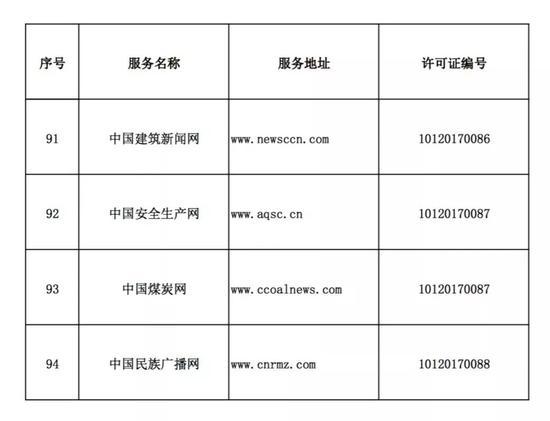 中央互聯網新聞信息服務單位名單(互聯網站篇)|行業資訊-廈門市臻善互聯網絡科技有限公司