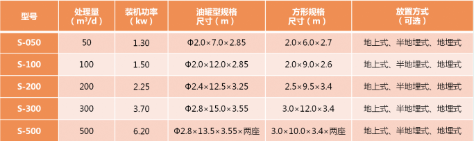 S系列型号及参数.png