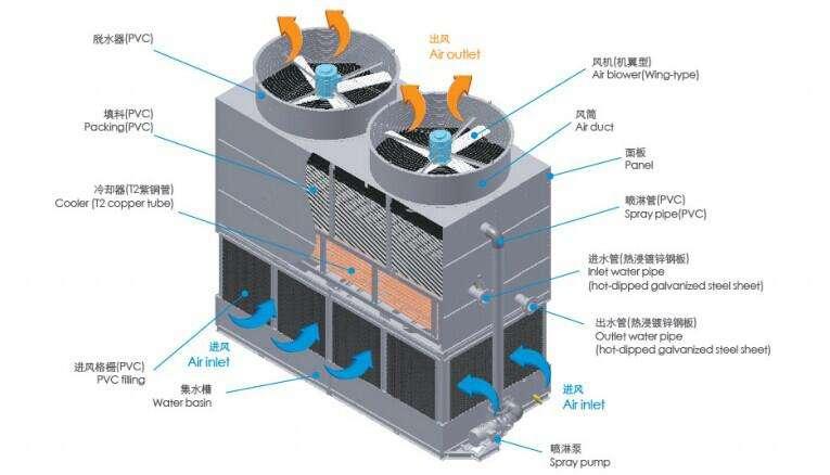 福建封闭式冷却塔