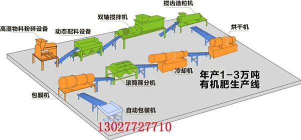 鸡粪有机肥生产线|有机肥成套设备-郑州程翔重工机械有限公司