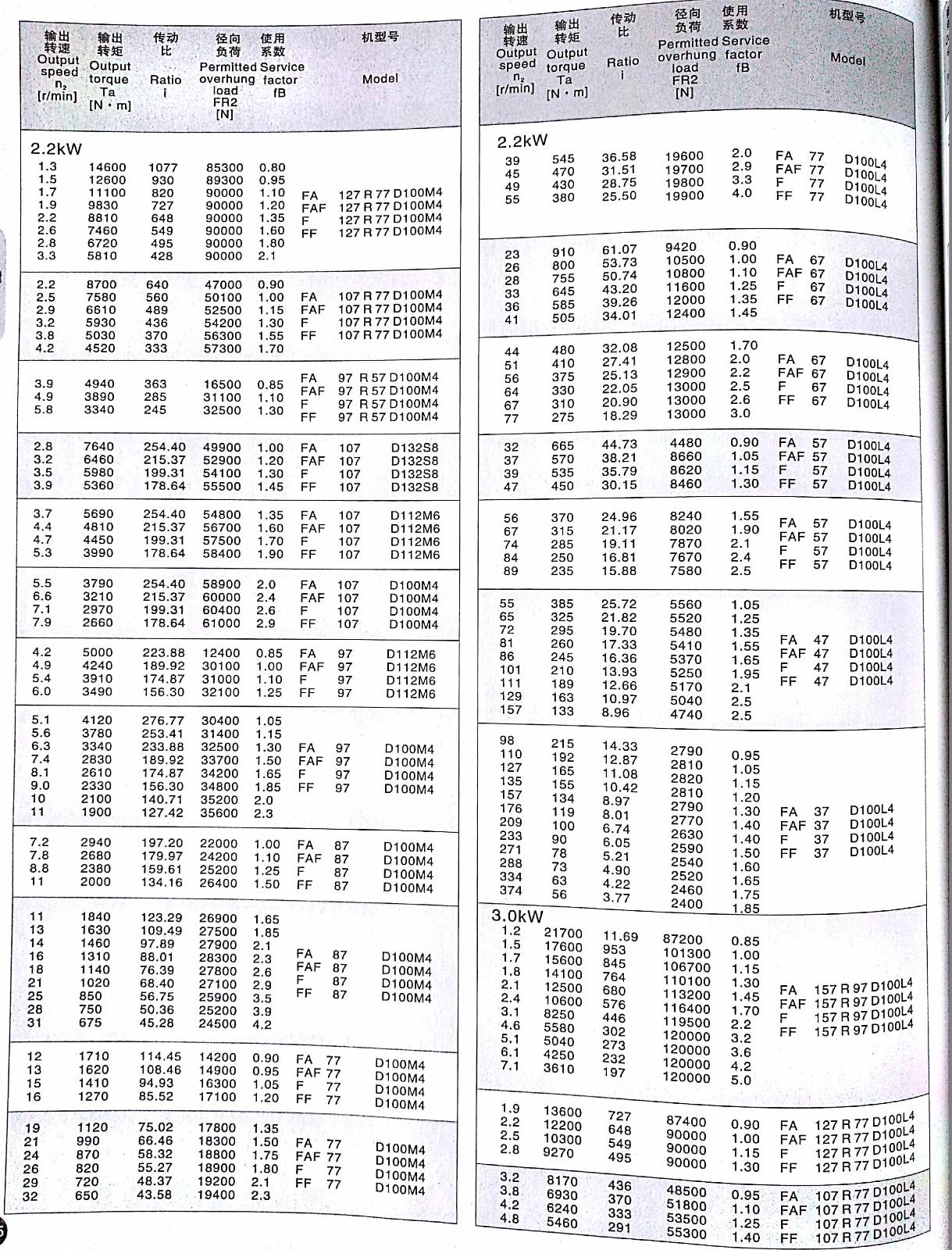 F系列平衡轴斜齿轮减速机-F系列平衡轴斜齿轮减速机-洛阳子杰传动设备有限公司