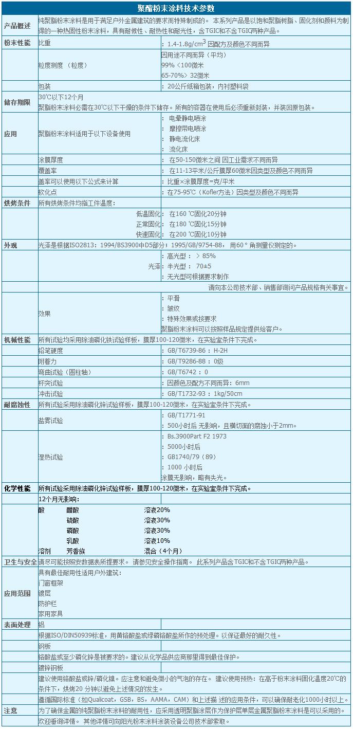 聚酯粉末涂料技术参数.png