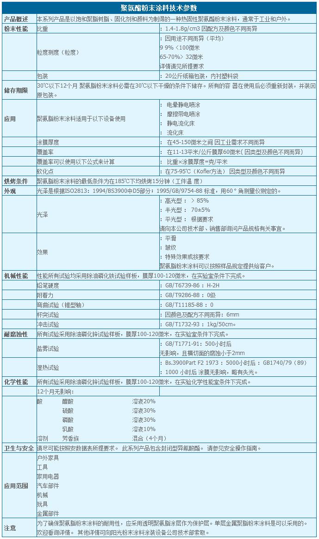 聚氨酯万博手机iOS技术参数.png