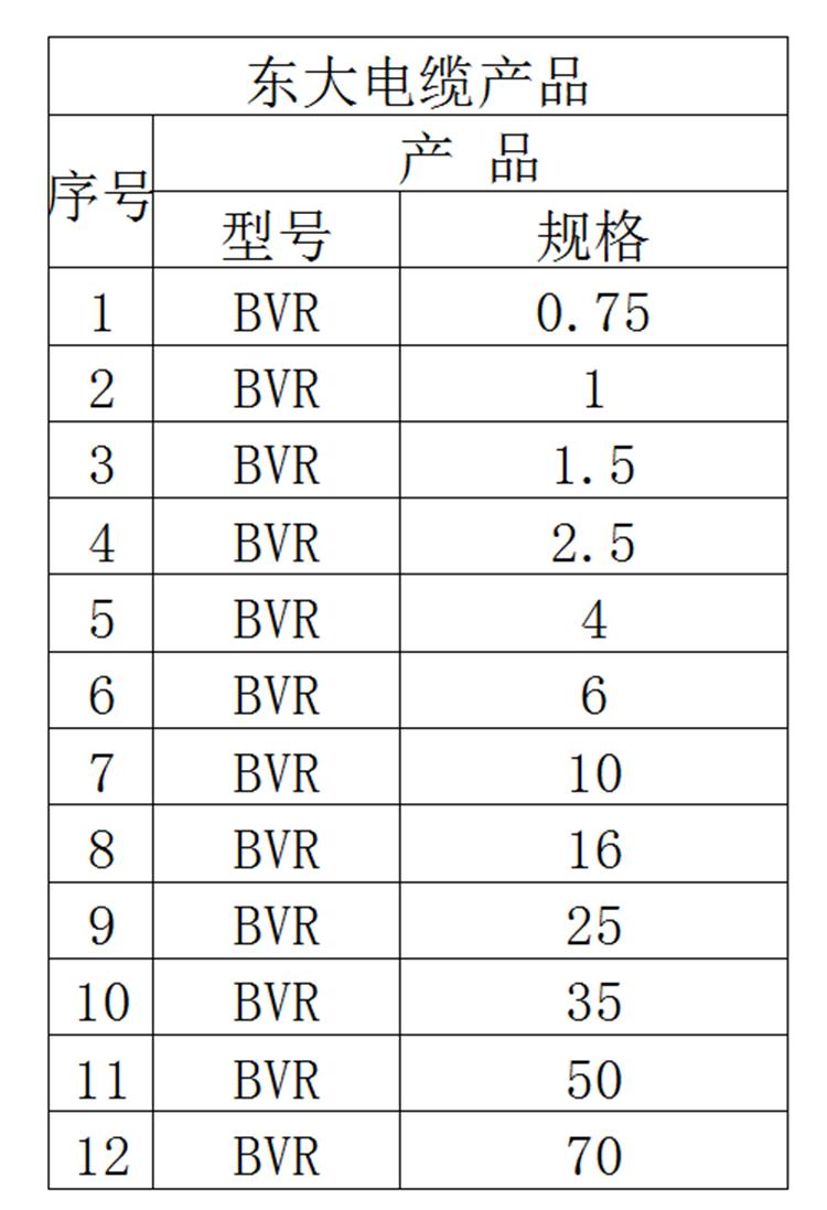 电缆线多股家装软电线|BVR电线-浙江东大电缆有限公司