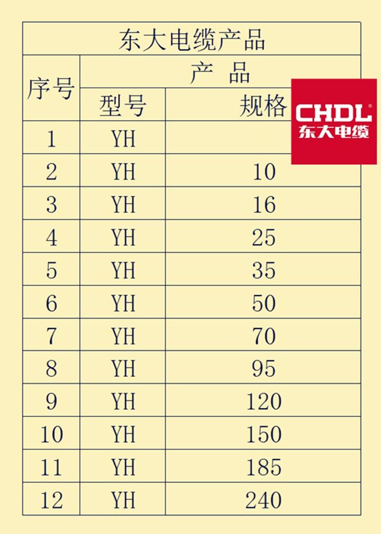 纯铜电焊机焊把线 YH焊把线-浙江东大电缆有限公司