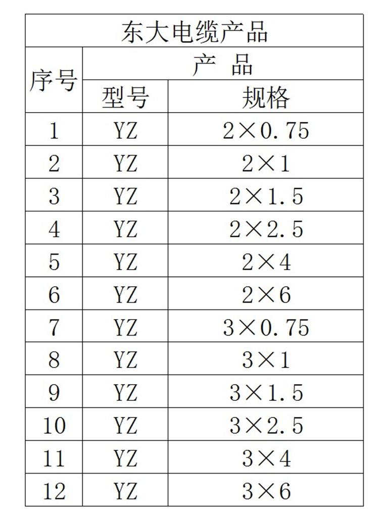 纯铜芯耐磨电线|东大电线电缆-浙江东大电缆有限公司