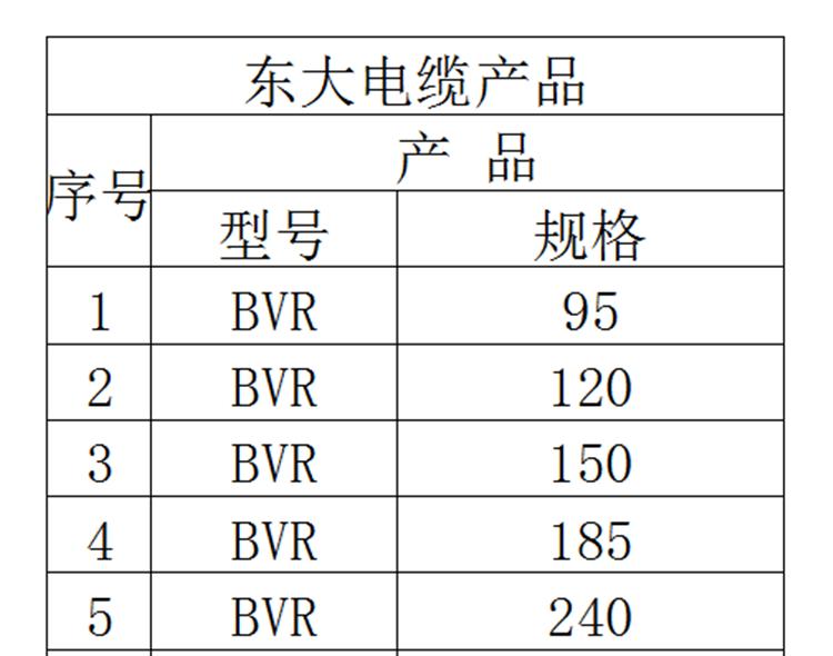 国标BVR铜芯家装电缆线|东大电线电缆-浙江东大电缆有限公司