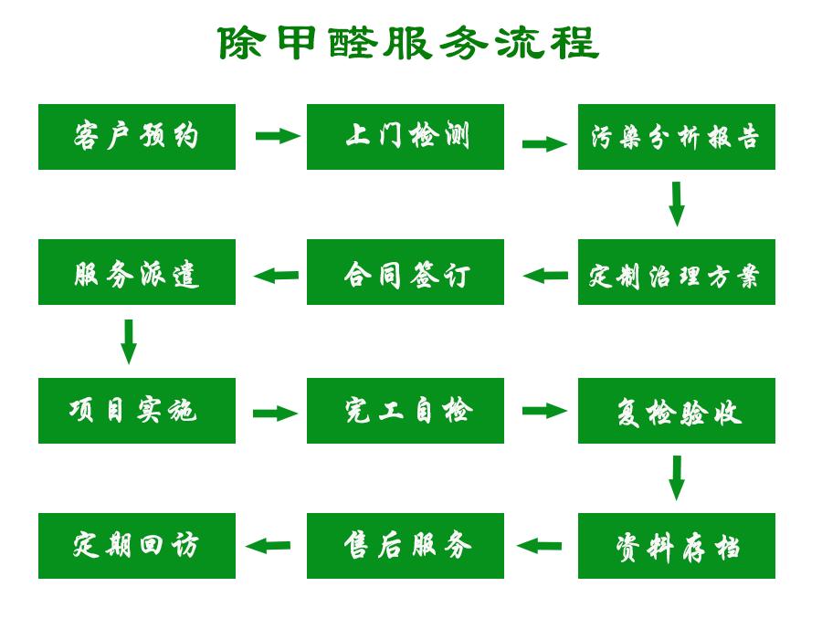除甲醛服务流程.png