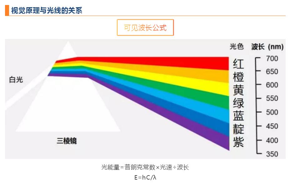 视觉原理与光线的关系