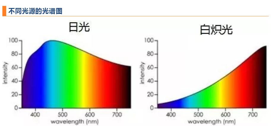 不同光源光谱图
