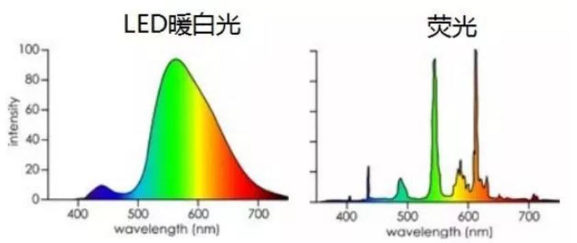 LED暖白光与荧光光谱
