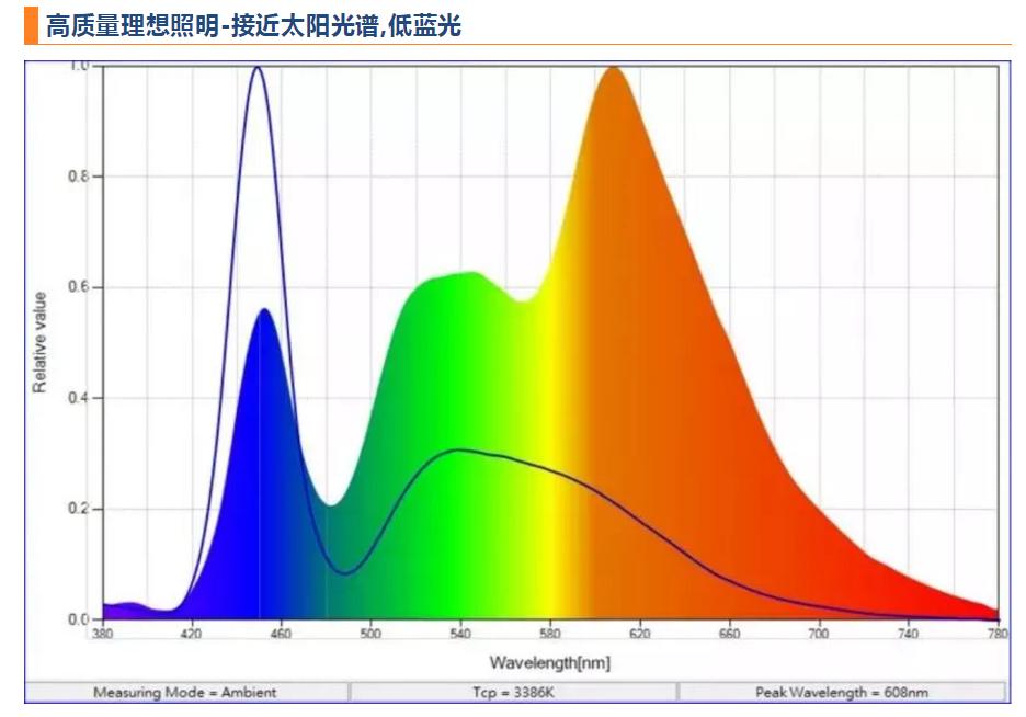 养殖照明理想选择-接近太阳光谱,低蓝光