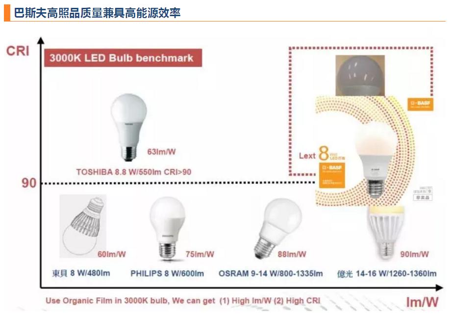 巴斯夫臻光彩LED灯高照明品质兼具高能源效率