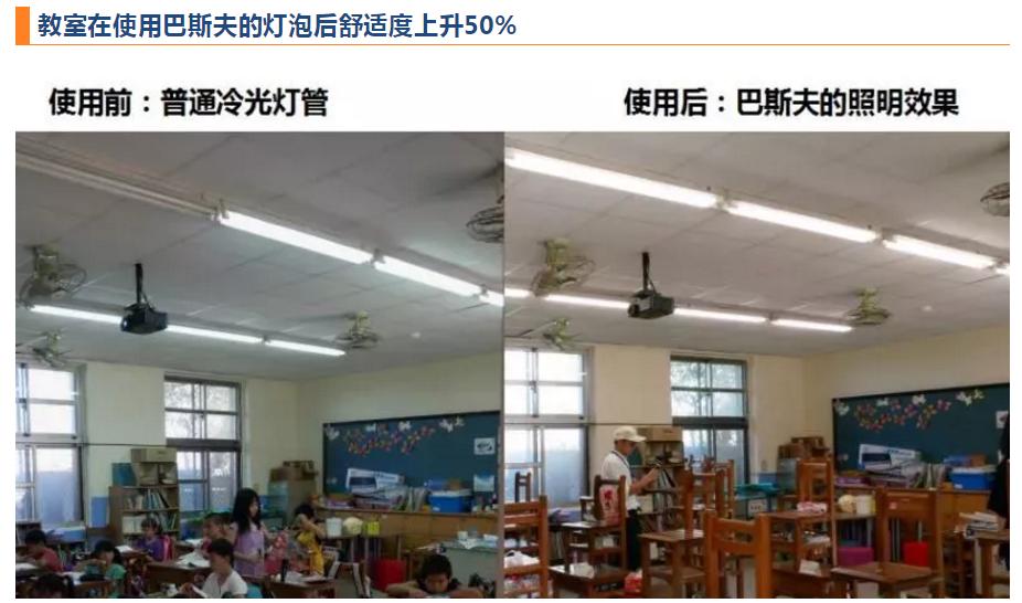 使用巴斯夫臻光彩LED灯后,教室舒适度上升50%
