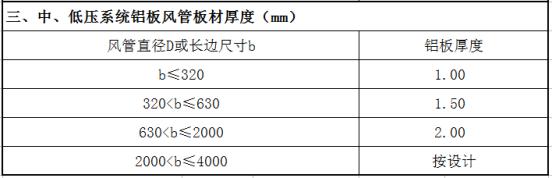 镀锌钢板风管,镀锌板风管,镀锌铁皮风管价格-中南科莱20年品牌厂家