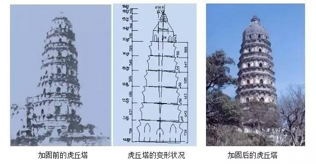 古塔益寿延年的科学保护技术|学术交流-西安大雁塔保管所
