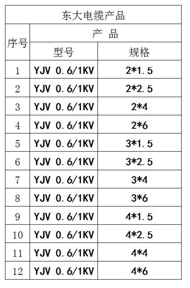 銅芯yjv22鎧裝|疯狂德州電線電纜-瘋狂德州_官網