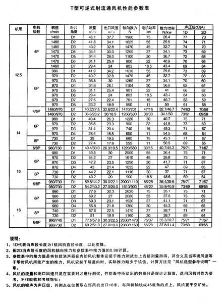 双向可逆性射流风机|隧道风机(SDF SDS)-淄博盛霖通风设备有限公司