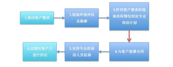 托管保洁流程