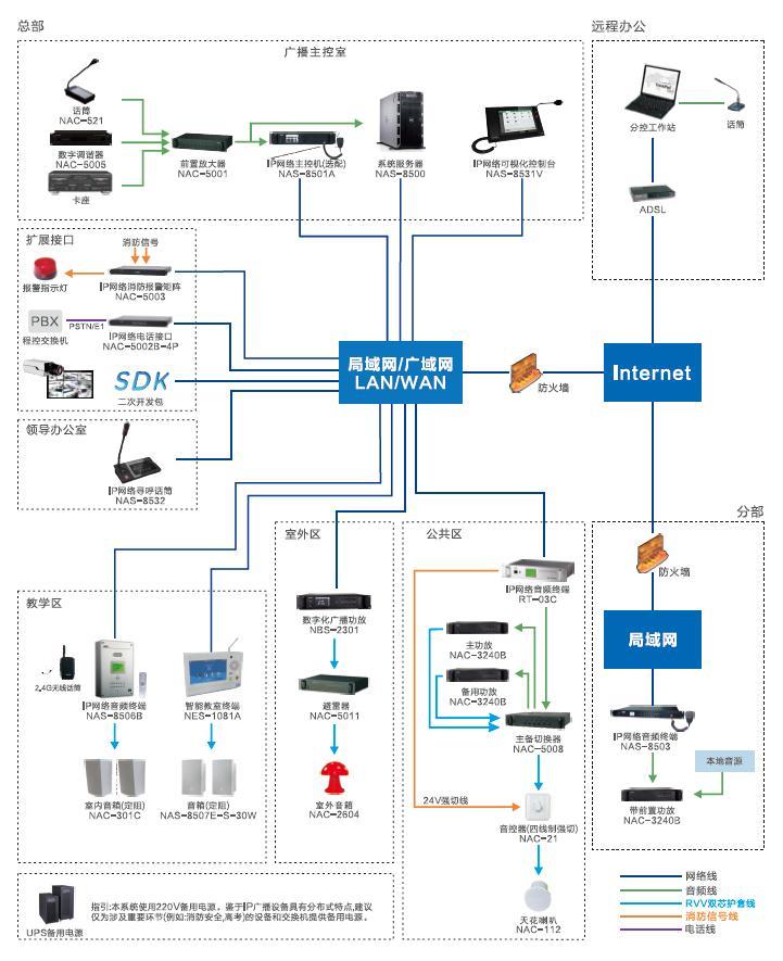 SPON世邦IP网络公共广播/背景音乐系统,网络IP功放,音频终端,有源音箱(图)|世邦IP网络公共广播-西安瑞安森电子设备有限公司