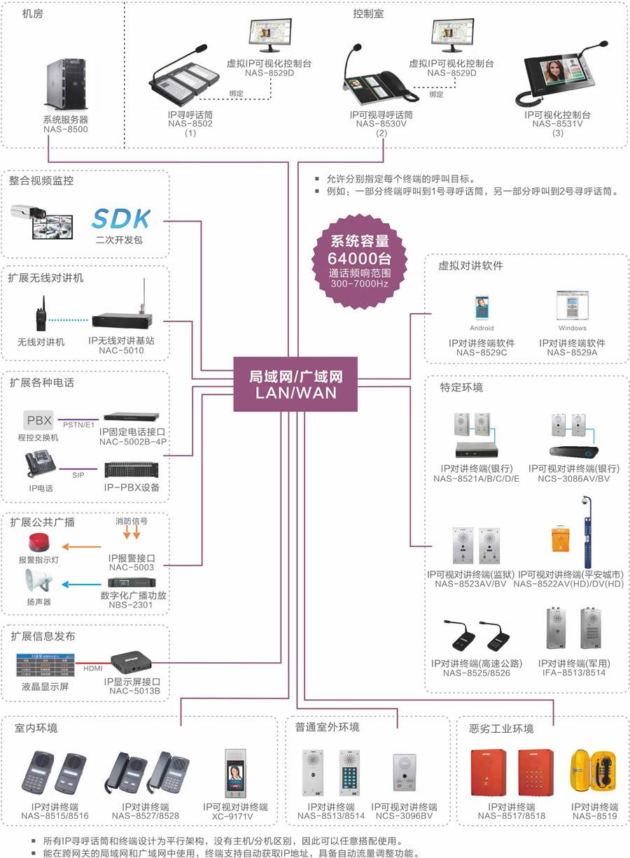 SPON世邦IP网络公共广播/背景音乐系统,网络IP功放,音频终端,有源音箱(图)|SPON数字网络IP广播系统-西安瑞安森电子设备有限公司