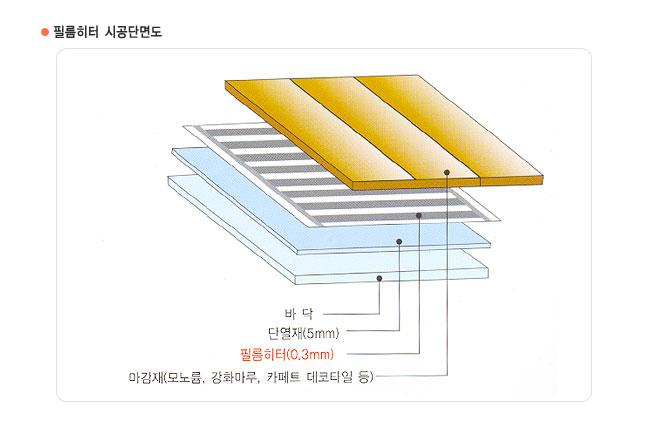 沈阳电热膜