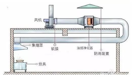 大连通风管道-大连通风排烟-大连通风-大连饭店排烟-安装通风管道应该注意哪些细节?