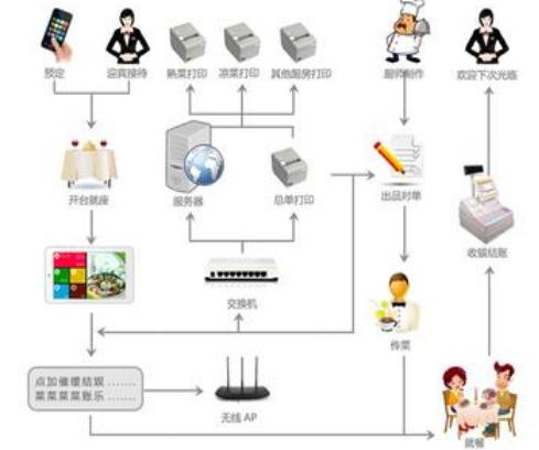 訂餐系統|訂餐系統-深圳市祥瑞餐飲管理有限公司
