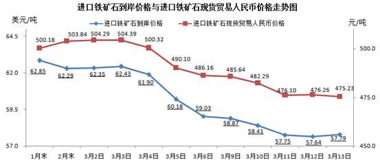 中钢协:3月13日中国铁矿石价格指数上升1.jpg