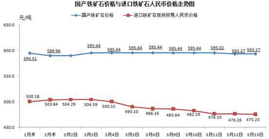 中钢协:3月13日中国铁矿石价格指数上升2.jpg