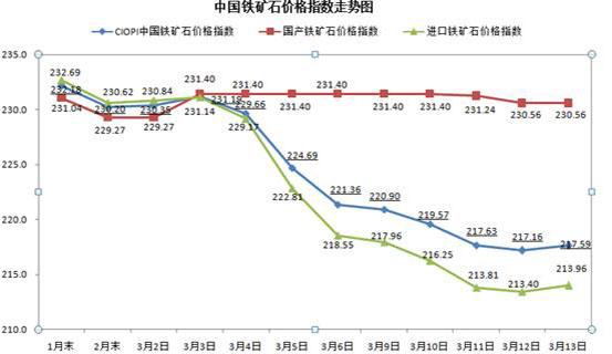 中钢协:3月13日中国铁矿石价格指数上升3.jpg
