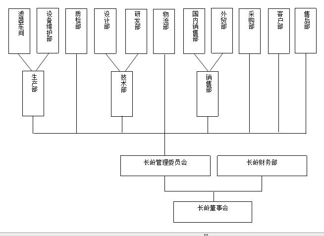 不锈钢滤芯厂家组织架构