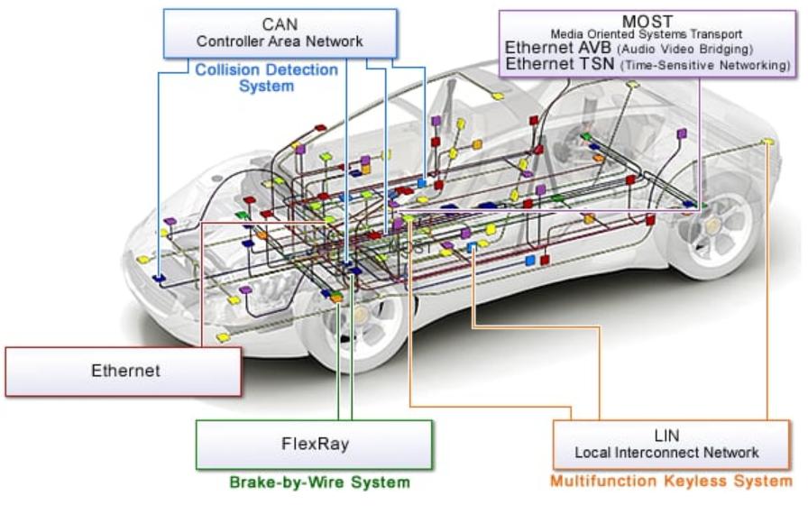 各种车内传输接口解决方案.png
