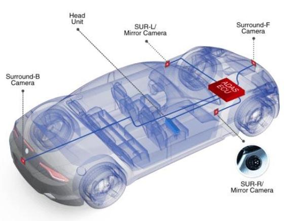 HDBaseT能让ADAS网络以零延迟实时传输来自各个摄影机的信息,以支持更高安全性与更好的驾驶体验.png