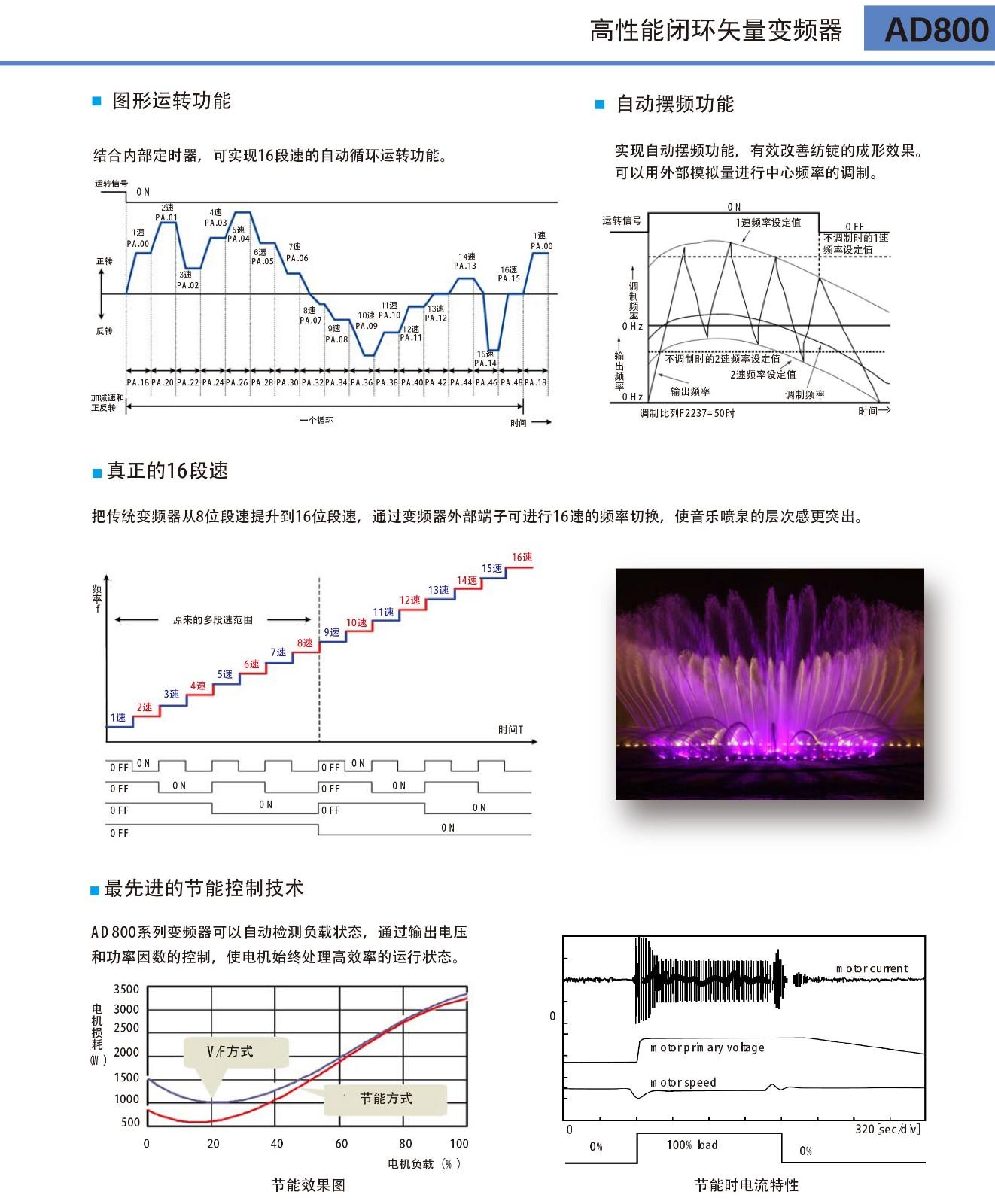 变频器  AD800 3|变频器-浙江数一电气有限公司