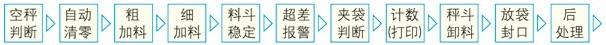GDB系列自动定量包装机2-1.jpg