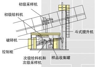 CCY型胶带输煤采样系统5.jpg