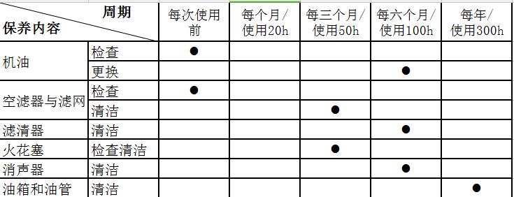 汽油机保养周期表