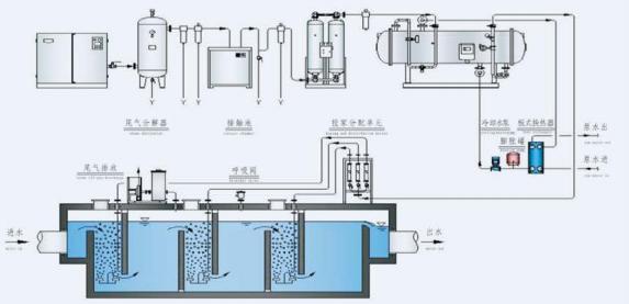 想了解臭氧發生器的工作原理以及內部結構的組成.png