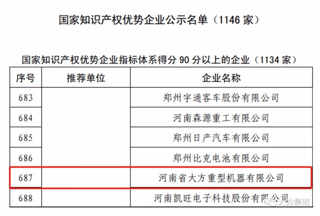 大方集团:国家知识产权优势企业公式名单.jpg