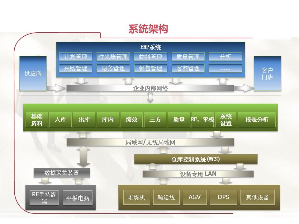 WMS仓库管理系统|产品解决方案-湖南亦典科技有限公司