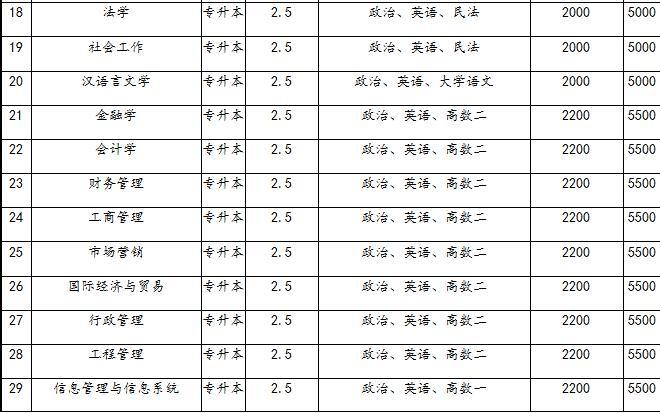 山東理工大學|成人教育-盤錦遼河職業培訓學校