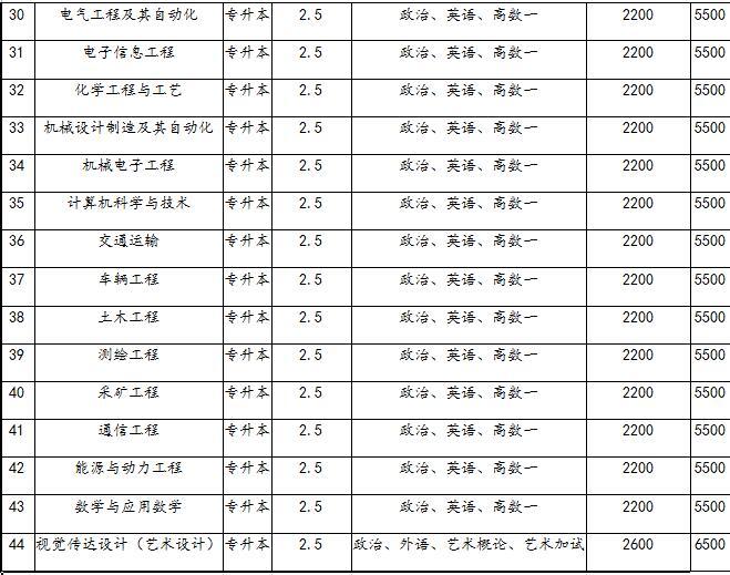 山东理工大学|成人教育-盘锦辽河职业培训学校