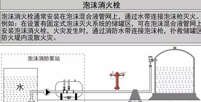 泡沫消火栓·泡沫消火栓箱系统讲解(附视频)|消防知识_yaboapppios下载_灭火器批发_____yabo88官网